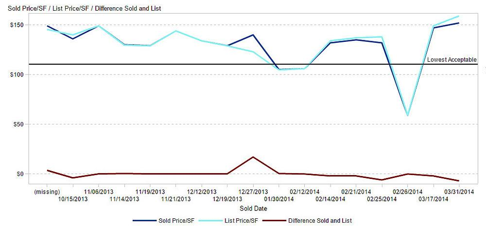 Figura 1: O gráfico de linha evidencia alterações ao longo do tempo.