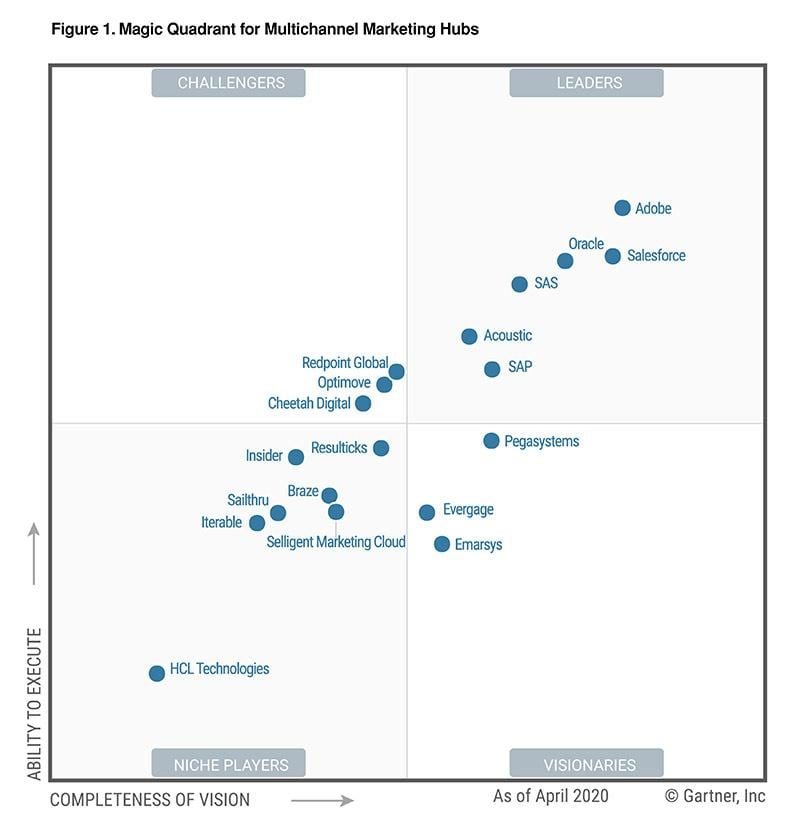 Gartner Magic Quadrant Multichannel Marketing Hubs 2020