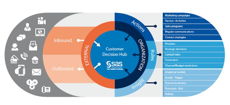 Customer Decision Hub