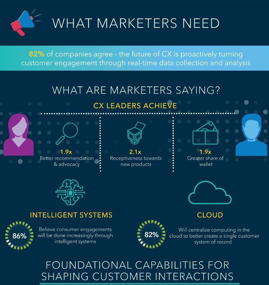 What marketers need infograpich