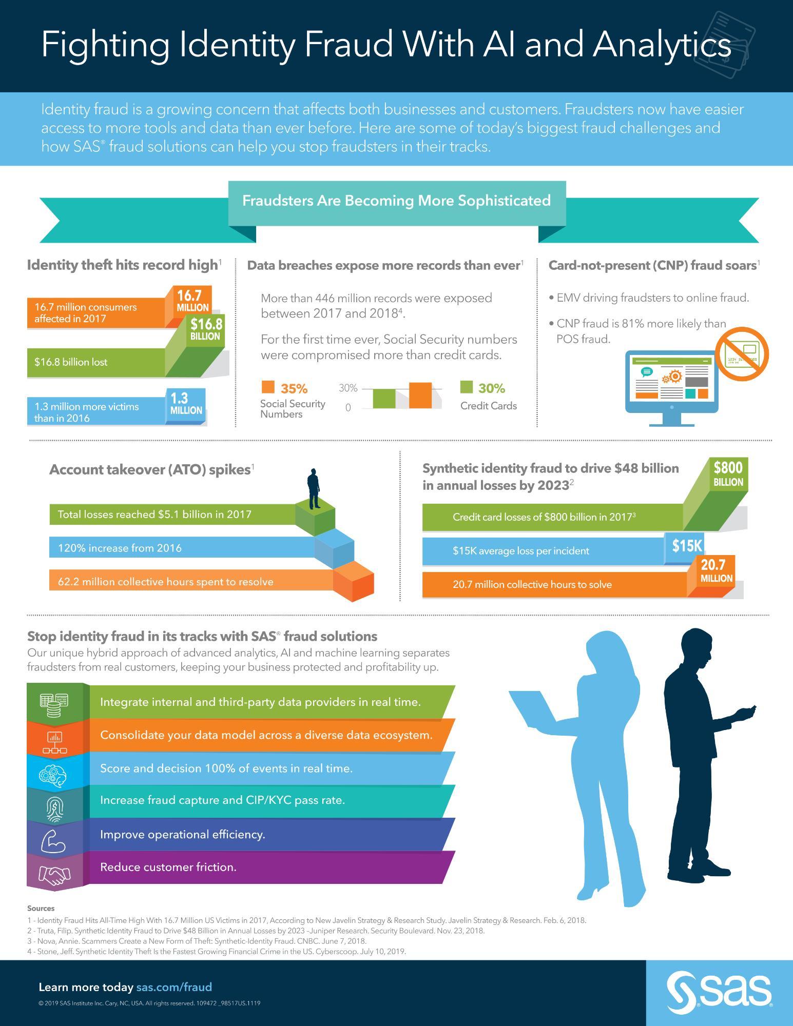 fighting identity fraud infographic