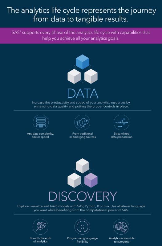 Ciclul de viață al analizei datelor infografic