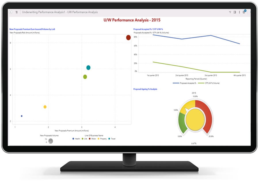 SAS Insurance Analytics Architecture Screenshot of Underwriting Performance Analysis Report shown on desktop monitor