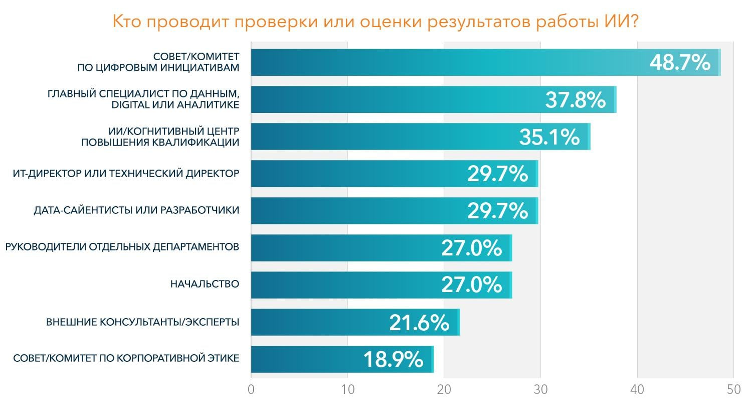 Bar graph showing the results for who conducts evaluations of AI outputs (Russian Language)