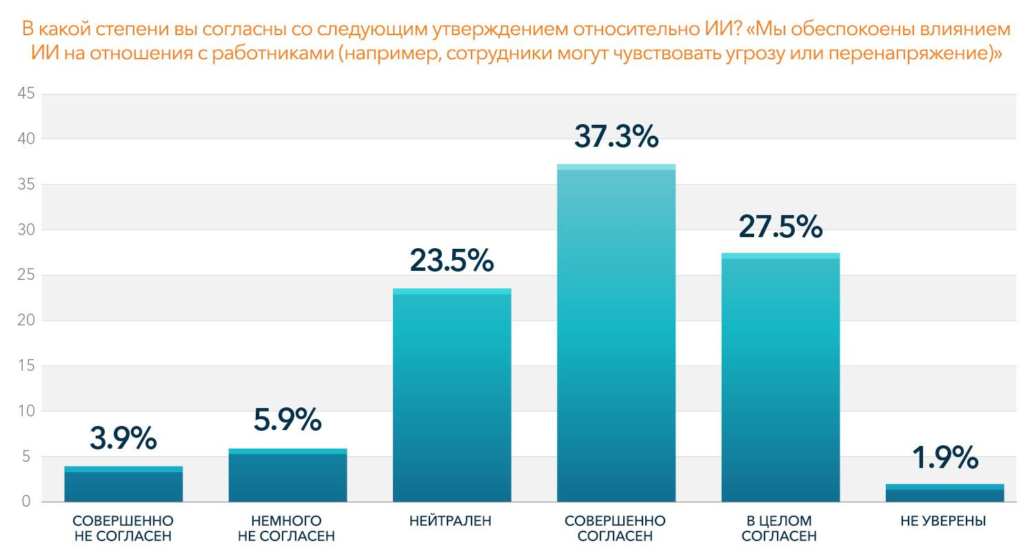 Bar graph showing the results for the concern about the impact of AI on employees (Russian Language)