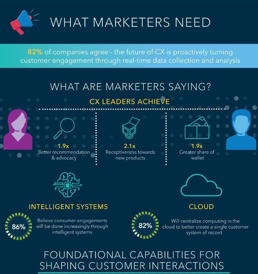 Для чего маркетологам инфографич