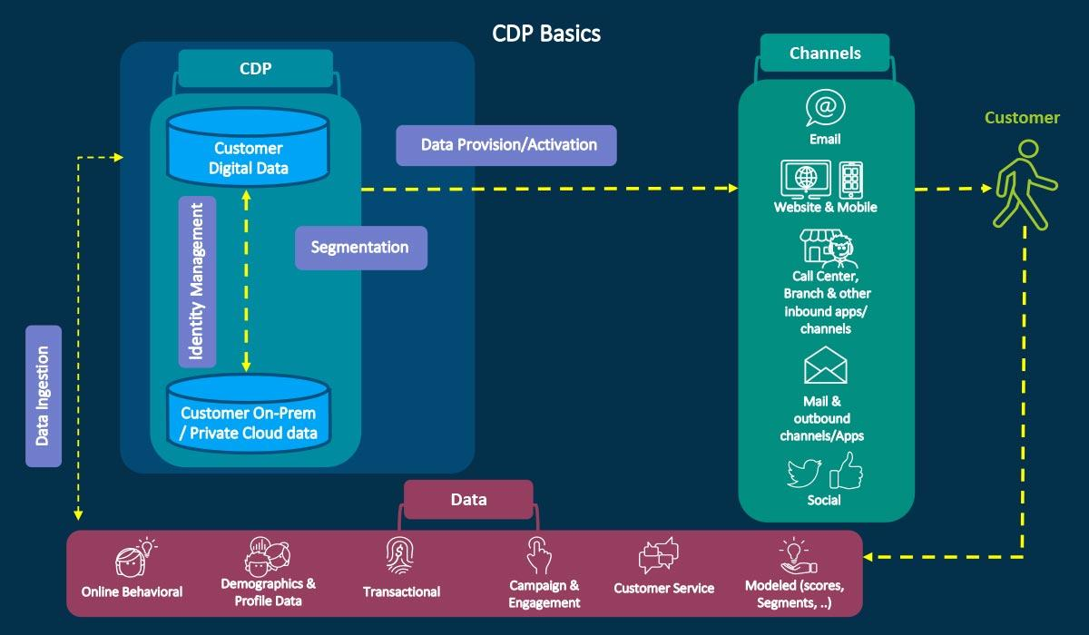 Рисунок 1: Основы CDP