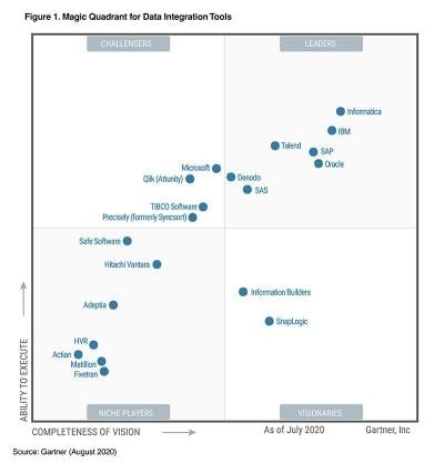 Gartner Magic Quadrant for Data Integration Tools leaders infographic