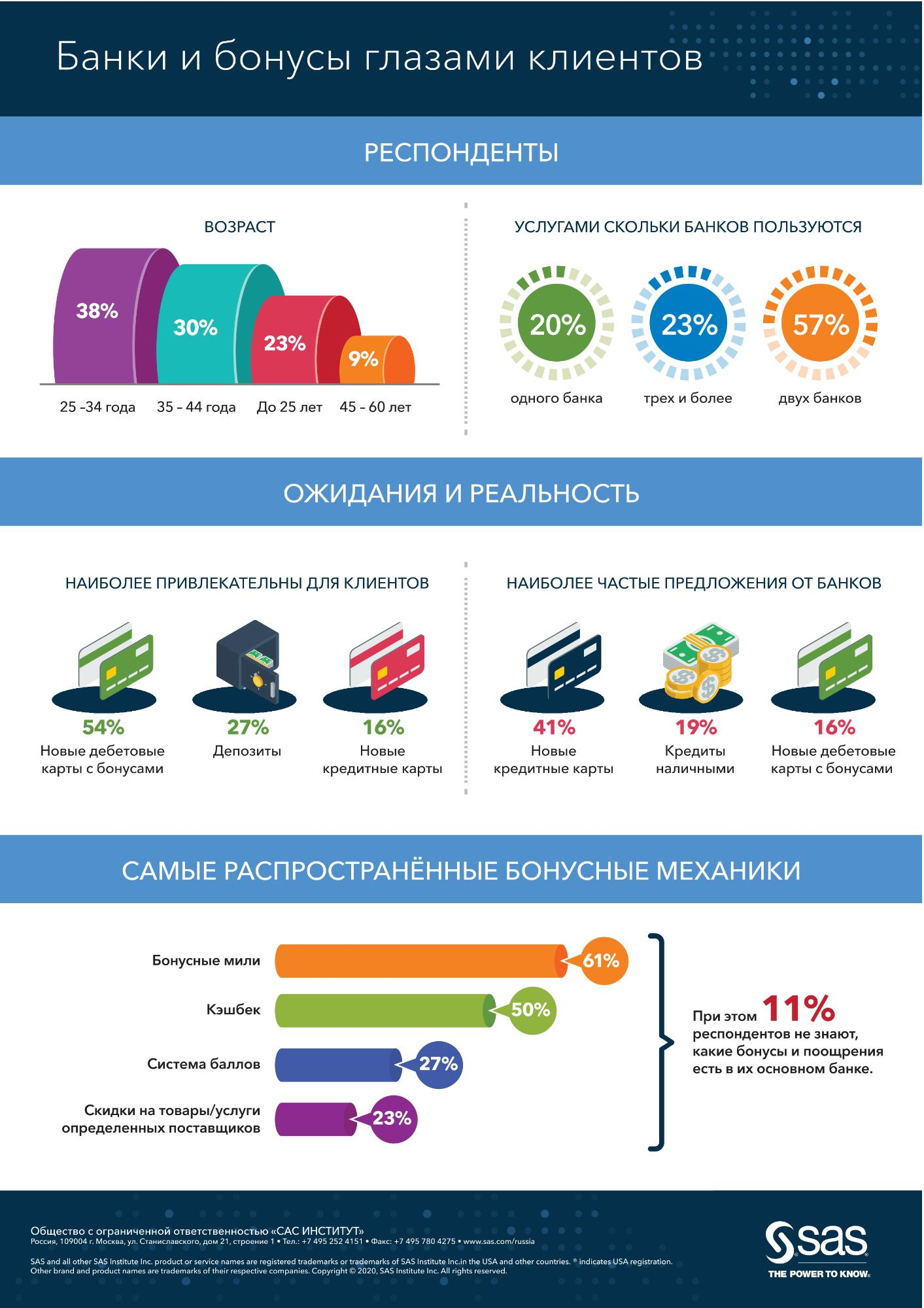 Banks and bonuses through the eyes of customers - Russian