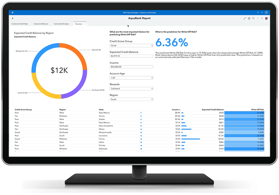 SAS Visual Analytics на SAS Viya показывает аналитику самообслуживания