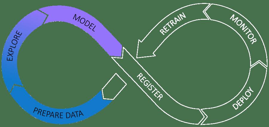 Операционализация аналитики - графика Discovery