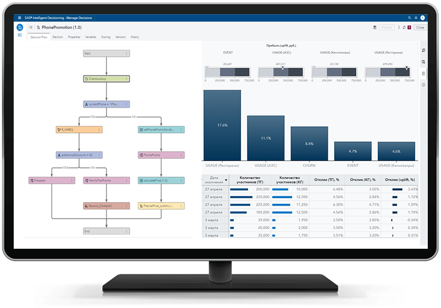 SAS Intelligent Decisioning Manage decisions