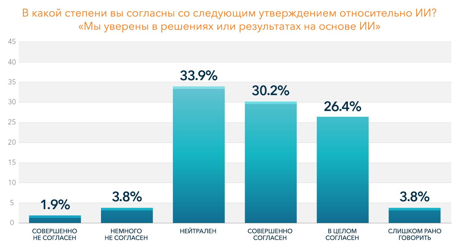 Bar graph showing the results for the confidence in AI based decisions (Russian Language)