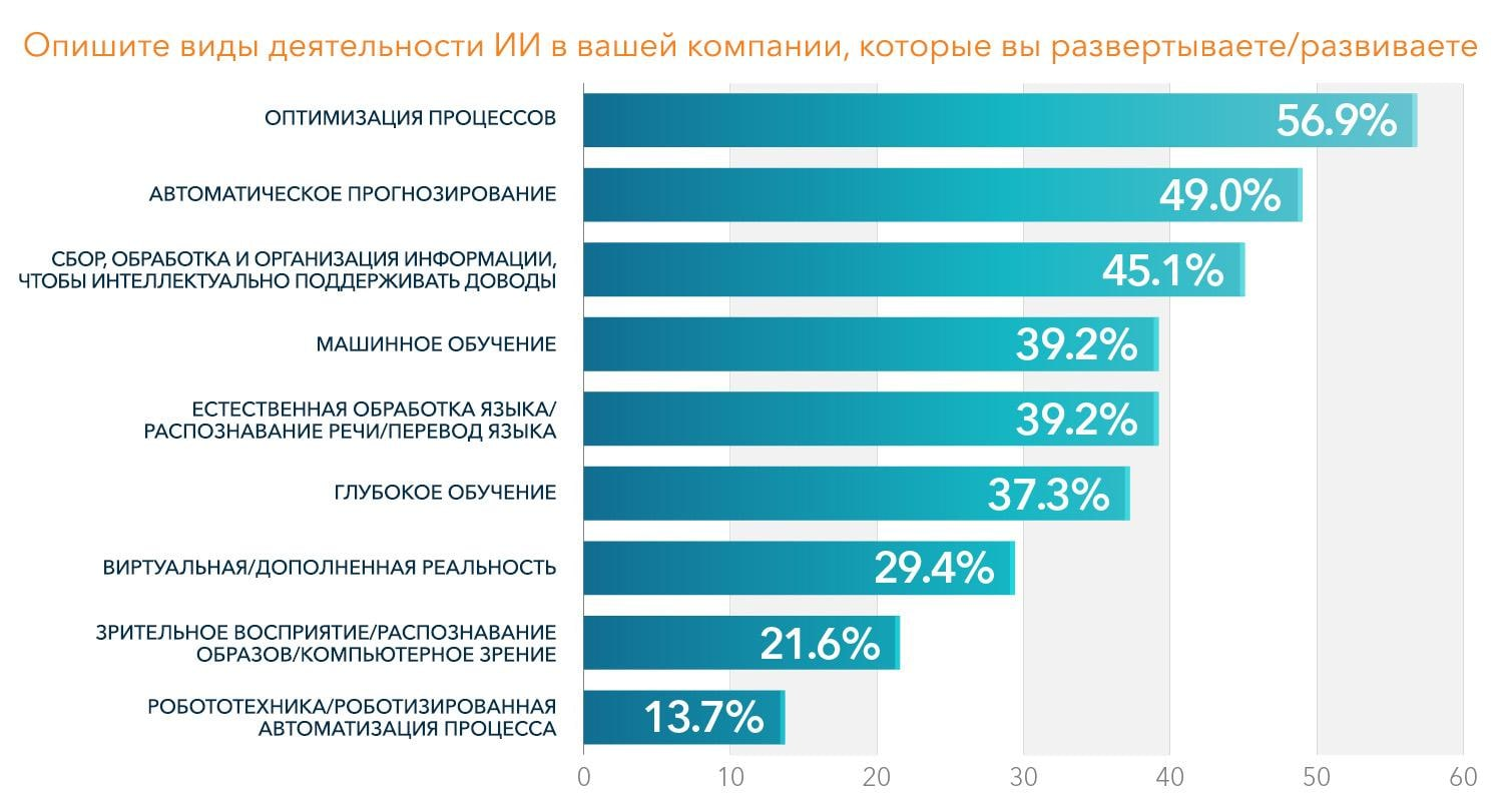 Bar graph showing the results for AI banking initiatives (Russian Language)