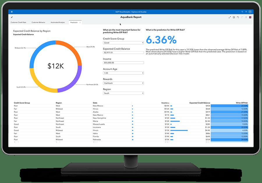 SAS Visual Analytics on SAS Viya showing self service analytics