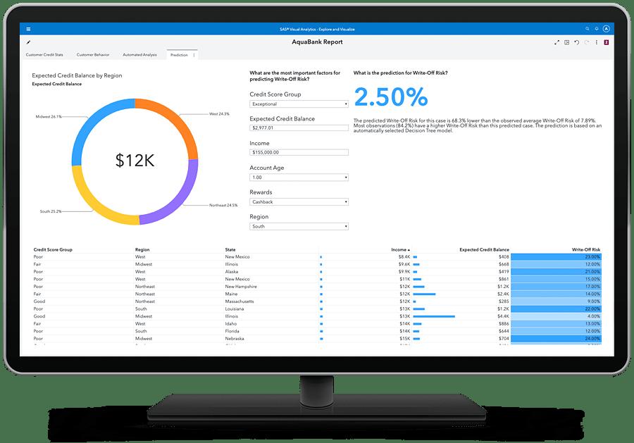 SAS Visual Analytics showing automated predictions on desktop monitor