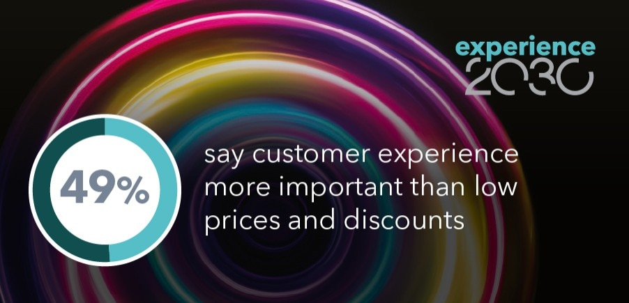 Infographic Amplification EX2030 Campaign 49 Percent Customer