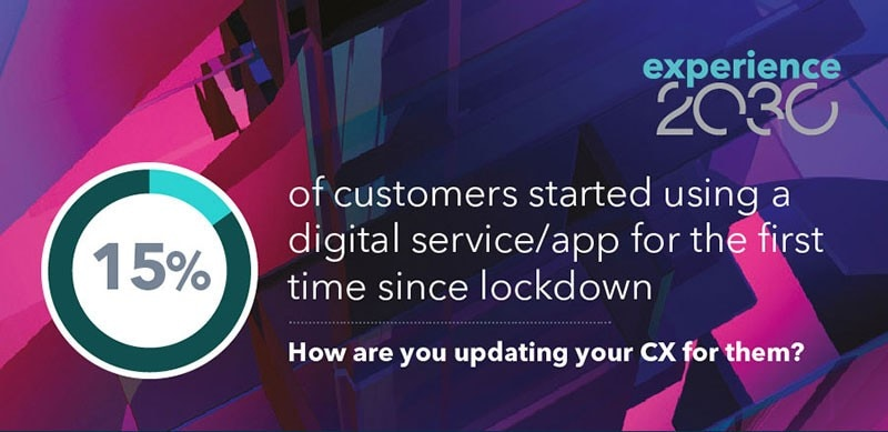 Infographic Amplification EX2030 Campaign 15 Percent Customers