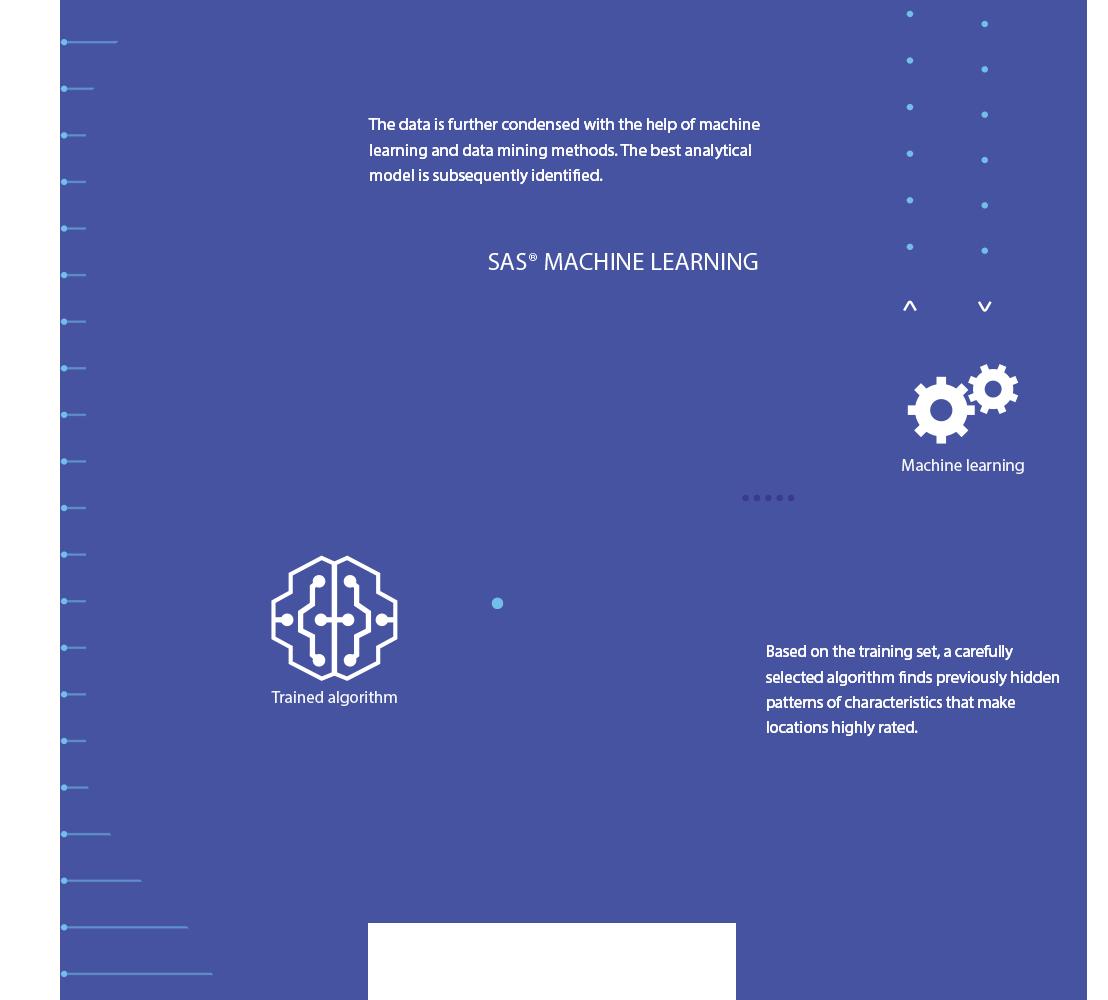 SAS Machine Learning