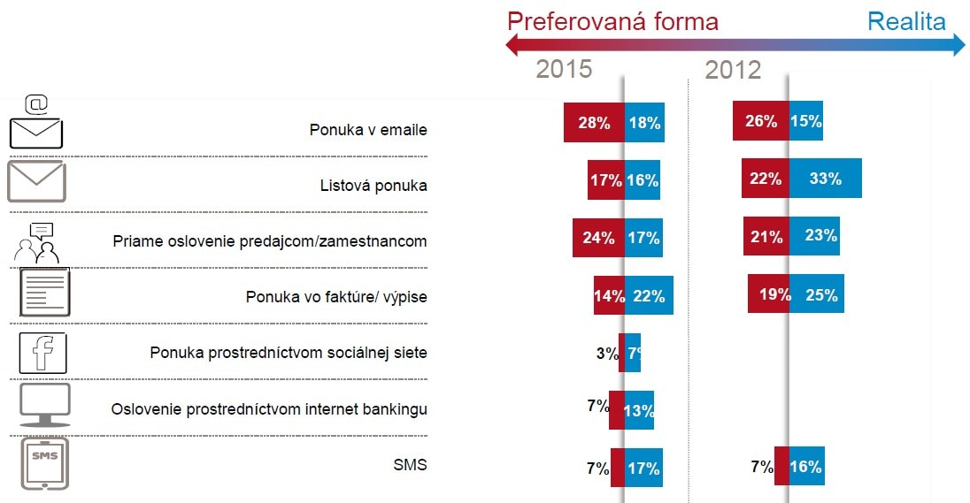 GFK marketing prieskum 2015 - preferovana forma oslovenia