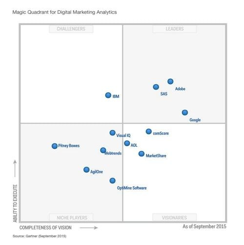 magic-quadrant-digital-marketing-analytics