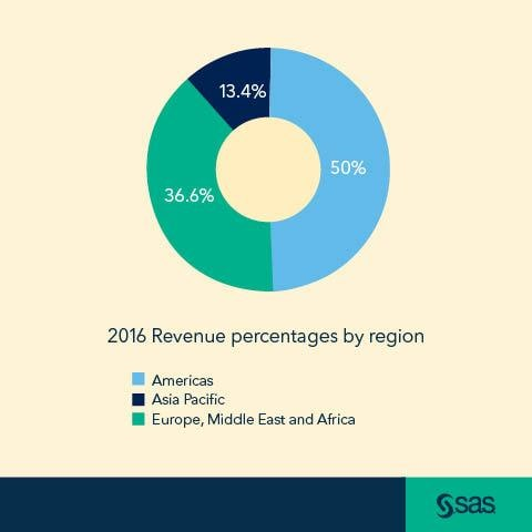 Pie chart with SAS logo showing 2016 revenue percentages by region