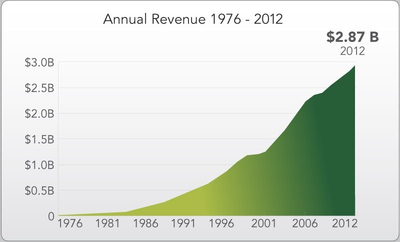 SAS Annual Revenue