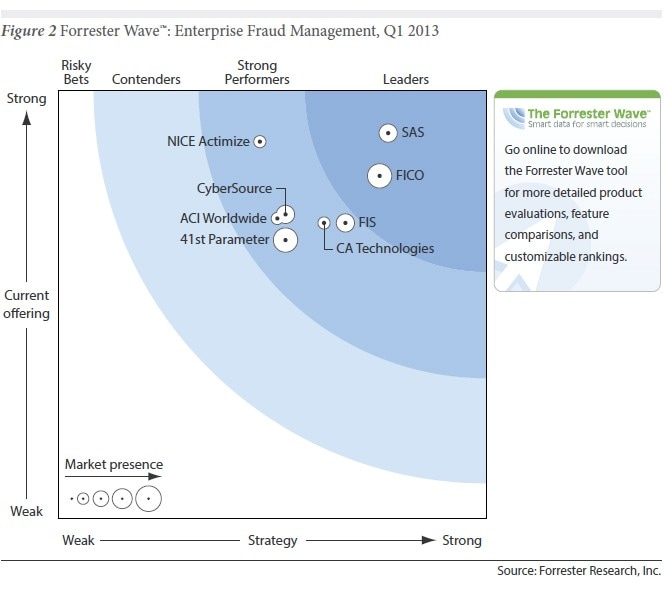 Forrester Wave: Enterprise Fraud Management, Q1 2013