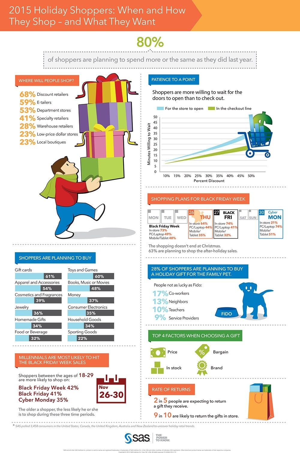 Holiday Shopping Infographic 2015