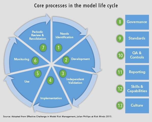Model Life Cycle