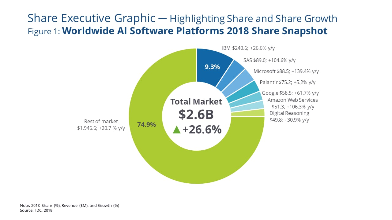 IDC worldwide AI software platforms marketshare 2018