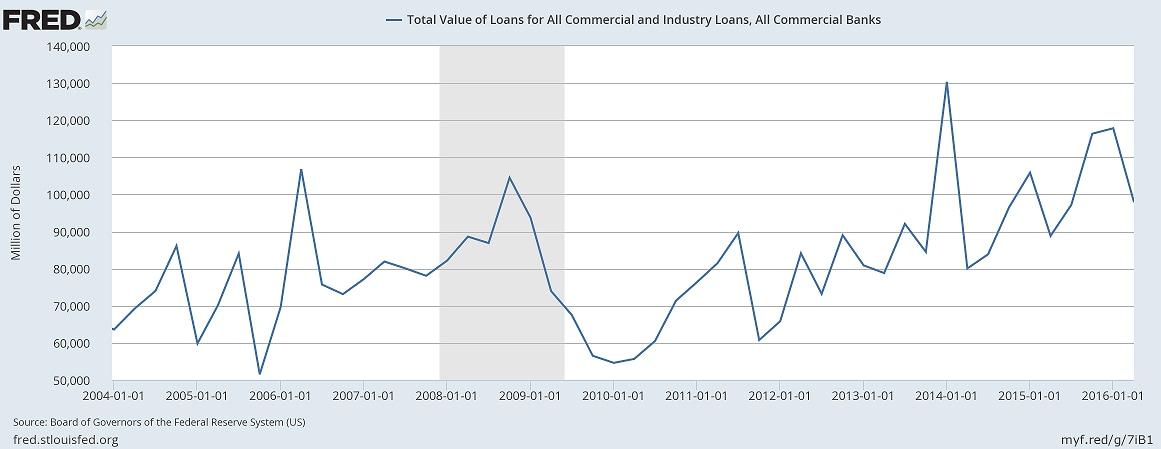 FRED loan chart