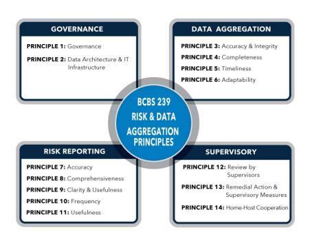 risk data infrastructure