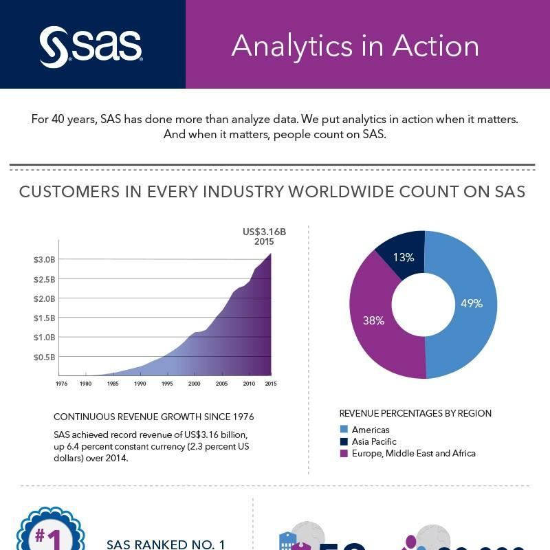 Download full SAS 2015 results infographic
