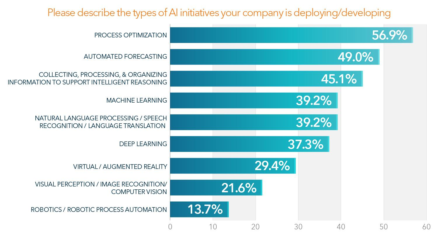 Bar graph showing the results for AI banking initiatives