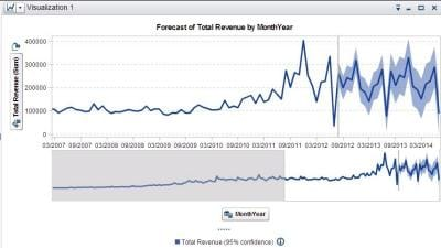revenue-forecast-visualization
