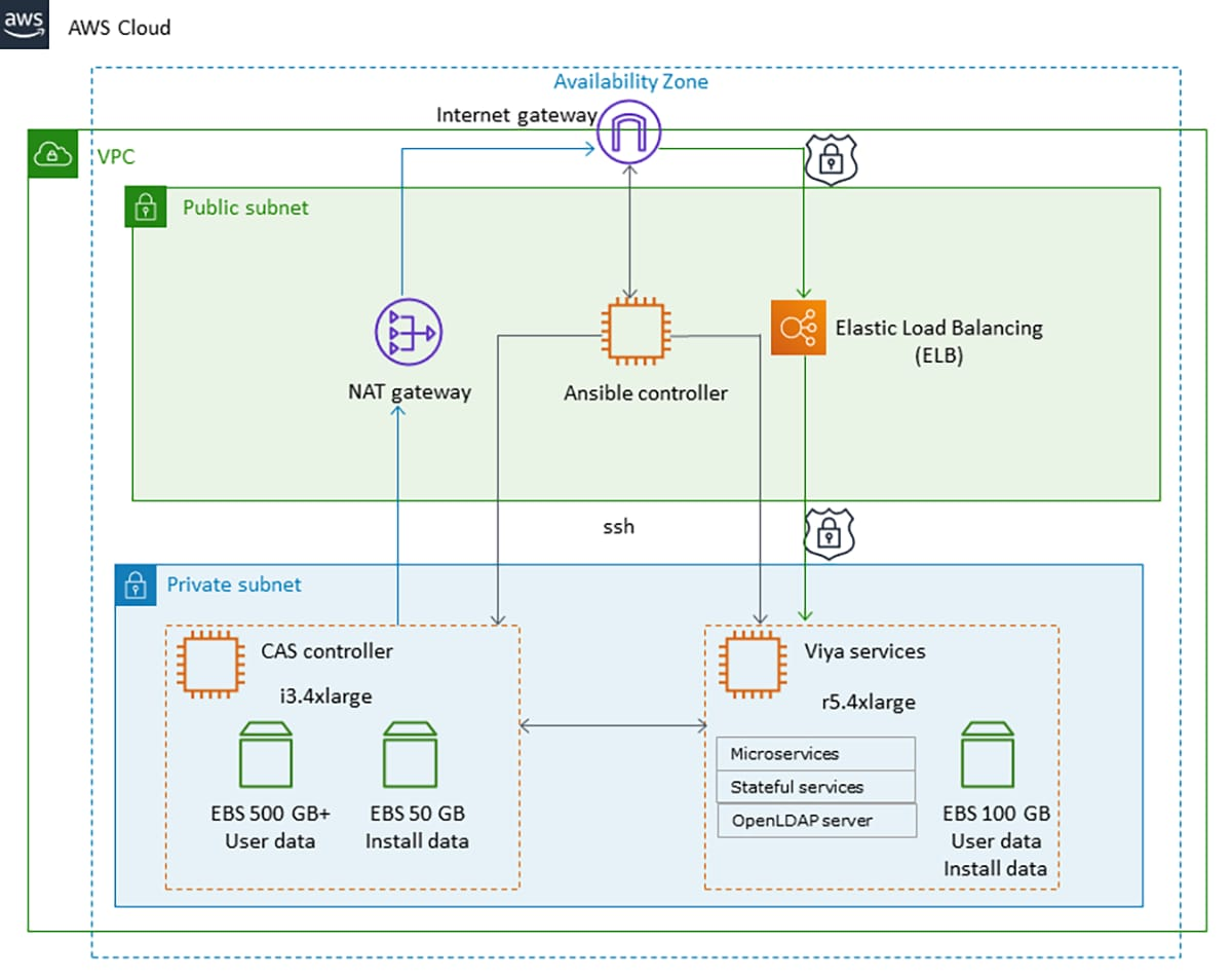 Amazon Web Services and SAS Viya Architecture diagram