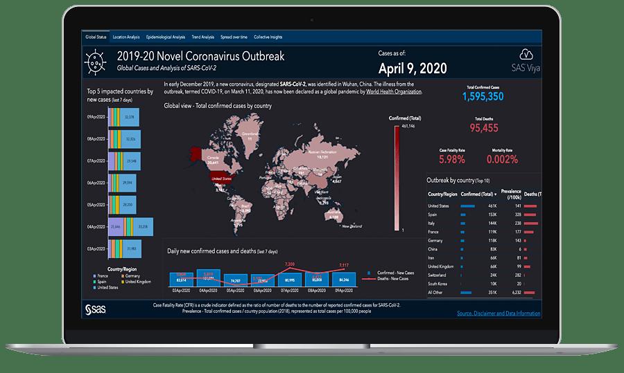 SAS Visual Analytics - SARS Cov2 Report