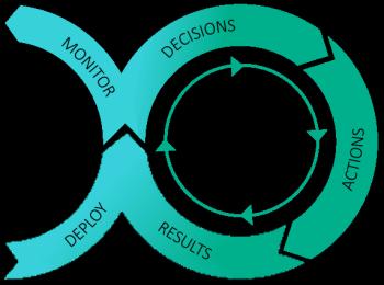 操作化分析 —— 决策阶段图