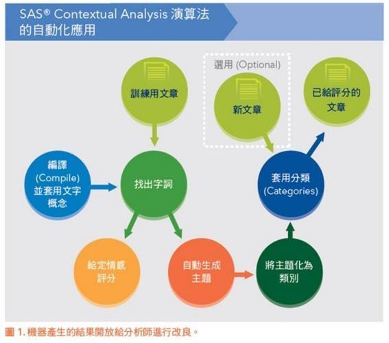 SAS Contextual Analysis Algorithm