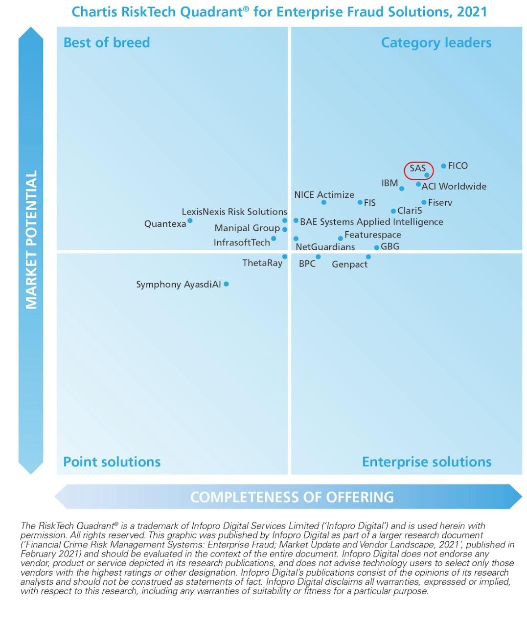 Chartis enterprise fraud infographic