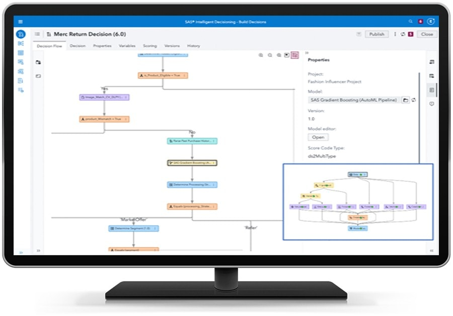 SAS Intelligent Decisioning showing retail rule set on desktop monitor