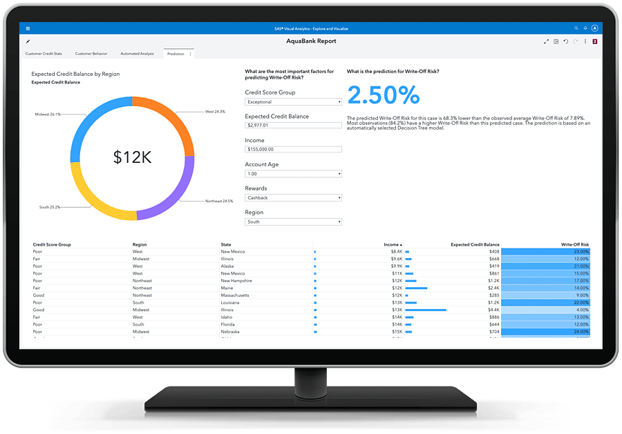 SAS Visual Analytics - auto prediction